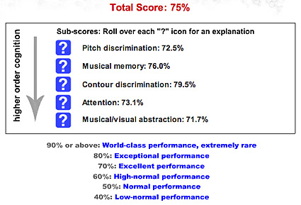musical visual intelligence - Barry's results