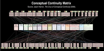Conceptual Continuity Chart